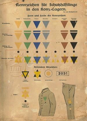 Přehled rozlišovacích prvků vězňů koncentračních táborů