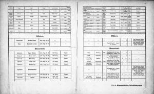 Přehledná tabulka z počátku války ... FOTO: VHÚ Praha