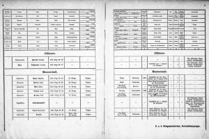 Seznamy ztrát rakousko-uherské armády z první světové války – nový online přístup k tištěným pramenům