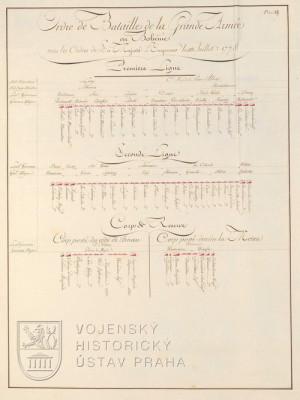 Ordre de bataille rakouské hlavní armády z 10. července 1778.