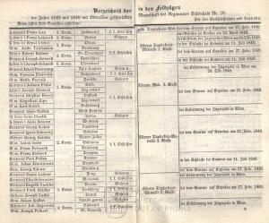 Seznam vojáků dekorovaných medailemi za tažení let 1848-1849.