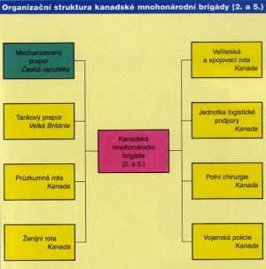 Organizační struktura 2. a 5. kanadské mnohonárodní brigády, v jejíž struktuře byl nasazen 6. mechanizovaný prapor AČR v operaci IFOR.