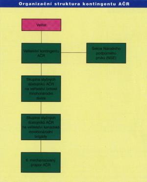 Organizační struktura kontingentu Armády České republiky v operaci IFOR.