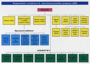 Organizační struktura 6. mechanizovaného praporu AČR v operaci IFOR.