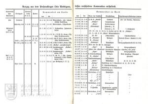 Výtah ze služebního spisu zaznamenávající Weddigenovy velitelské pozice.