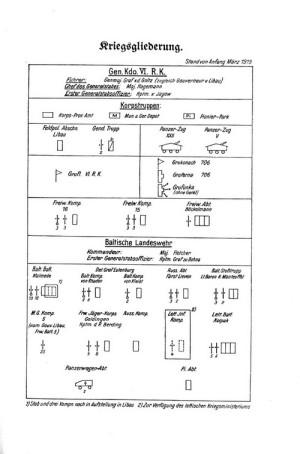 Ukázka příloh – organizační struktura jednotek v březnu 1919.
