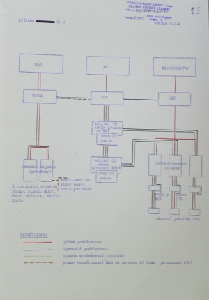 Návrh systému jednotné obrany týlu (Národní archiv Praha)