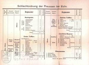 Bitevní sestava pruské armády.
