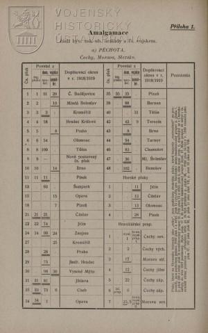 První stránka tabulky amalgamace útvarů čs. armády.