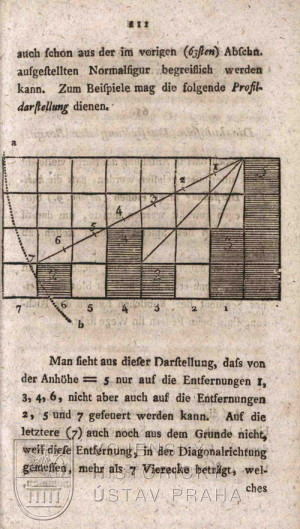"""Diagram znázorňující """"viditelnost"""" s ohledem na profil terénu."""