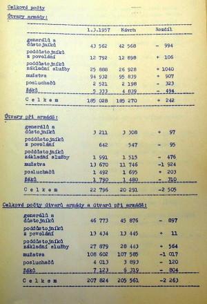 Celkové počty Československé lidové armády na jaře 1957. (VÚA-VHA)